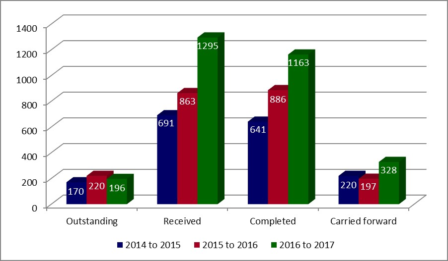 2016 to 2017 Annual report on the Access to Information Act