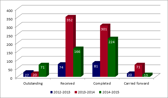 Volume of privacy requests in progress over the past three fiscal years (requests outstanding from previous year, received, completed, and carried forward). - Text version below the chart