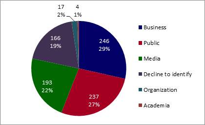 Volume and percentage of access to information requests received by PWGSC, by source of request (public, business, media, organization, and academia). - Text version below the chart