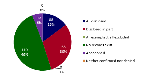 Volume and percentage of privacy requests closed by PWGSC, by disposition of requests (all disclosed, disclosed in part, all exempted/all excluded, no records exist, and abandoned). - Text version below the chart