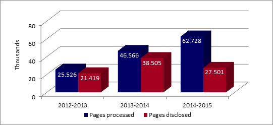 Number of pages processed and disclosed by PWGSC over the past three fiscal years. - Text version below the chart