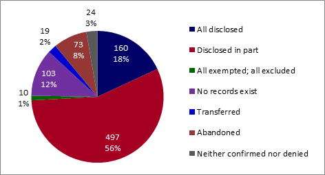 Volume and percentage of access to information requests closed by PWGSC, by disposition of requests (all disclosed, disclosed in part, all exempted/all excluded, no records exist, transferred, abandoned, and treated informally). - Text version below the chart