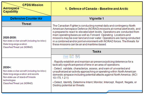 This table represents an example of how the capabilities assessment comes together using Vignette 1 and the Defensive Counter Air Aerospace Capability – Image description below.