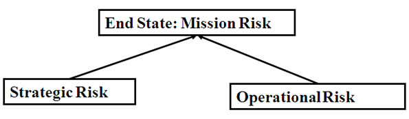 This slide show how strategic risk and operational risk both contribute to the end state: mission risk.