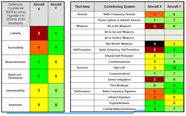 Table on the left: This table illustrates an example of the scoring for each of the measures of effectiveness for the Defensive Counter Air Capability determined by Step 2 teams for aircraft X and Y. Table on the right: This table illustrates an example of the results from the 17 teams that performed Step 1, assessment of measures of performance, for aircraft X and Y – Image description below.