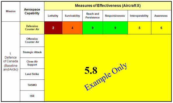 This table illustrates an example. It uses the score shown on the previous slide for aircraft X. The raw score of 5.8 is arrived at by averaging the scores of each Measure of Effectiveness within a given aerospace capability – Image description below.