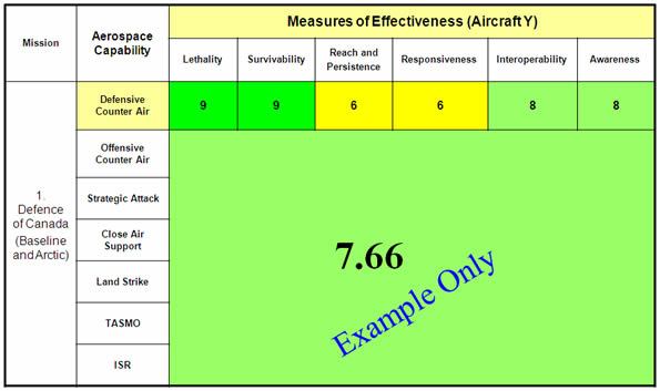 This table illustrates an example. It uses the score shown on a previous slide for aircraft Y. The raw score of 7.66 is arrived at by averaging the scores of each Measure of Effectiveness within a given aerospace capability – Image description below.