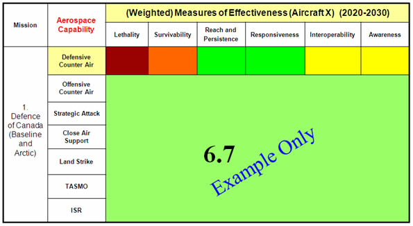 This table illustrates an example for aircraft X's weighted score of 6.7 – Image description below.