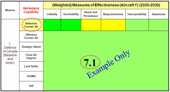 This table illustrates an example for aircraft Y's weighted score of 7.1 – Image description below.