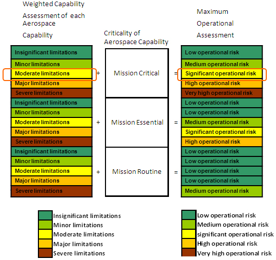This slide shows the mission criticality translation matrix. The weighted capability assessment of each aerospace capability and the criticality of the aerospace capability determine the maximum operational assessment of the mission – Image description below.