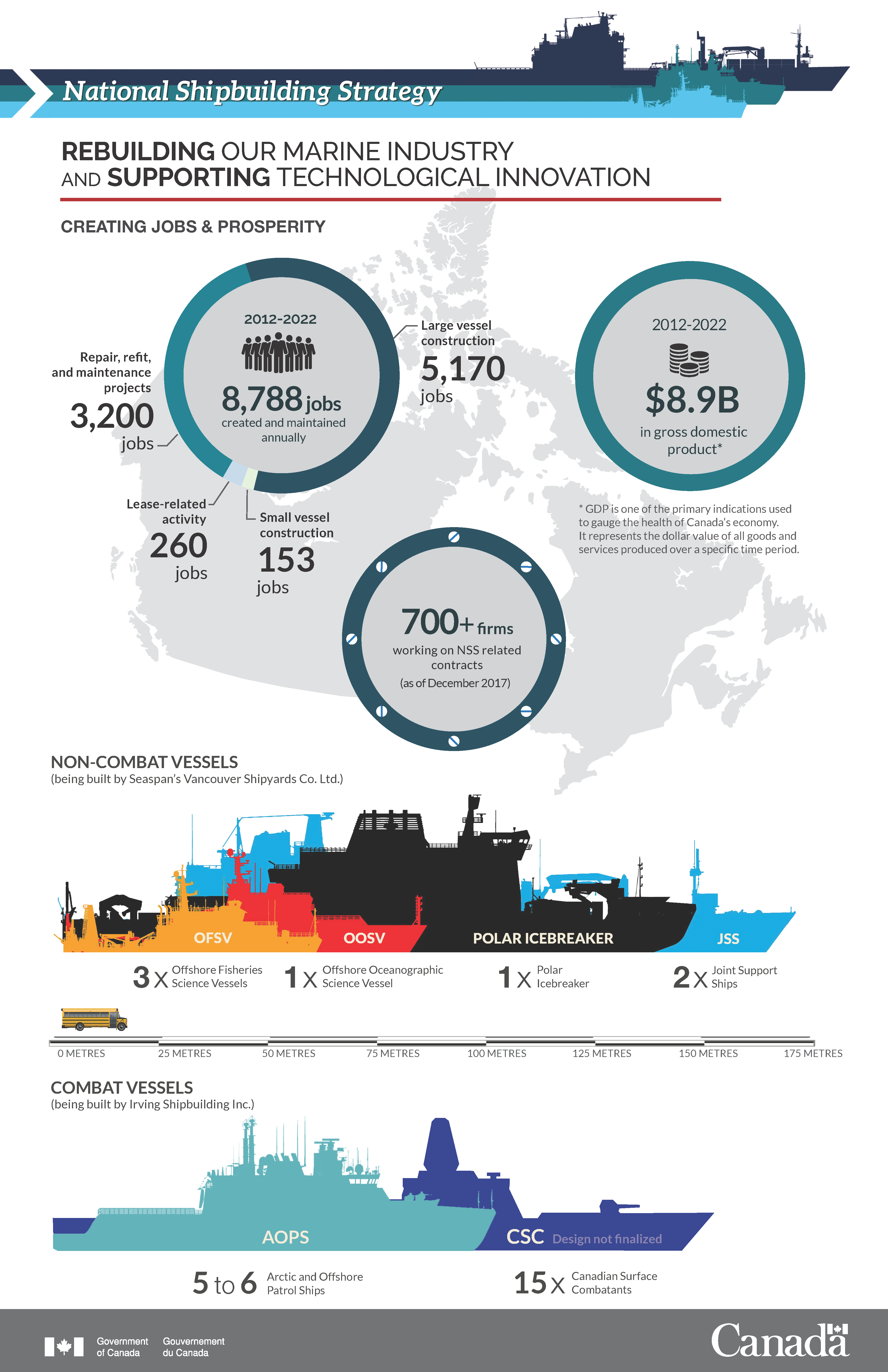 Rebuilding our marine industry and supporiting technological innovation infographic - Description below.