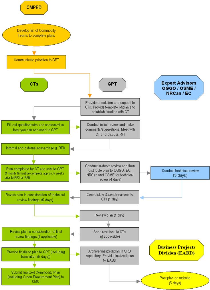 Large Process Flow Chart For The Completion Of Green Procurement
