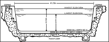 View enlarged image of the cross-section of the dock with elevation from rock floor - Image description below.