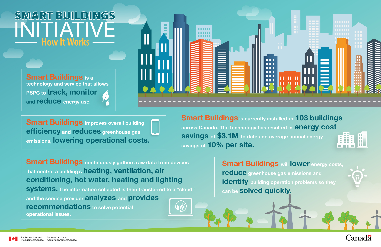 Smart Buildings Initiative Greener Federal Buildings