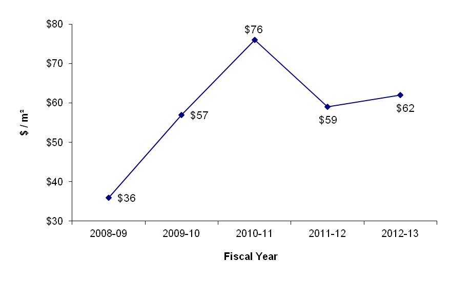 Line graph of Capital Expenditures of PSPC's Crown-owned Office Portfolio. See text description below this image.