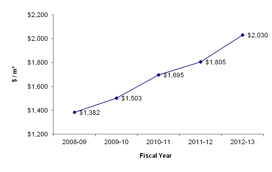line graph of Market Value of PSPC's Crown-owned Office Portfolio. See text description below this image.