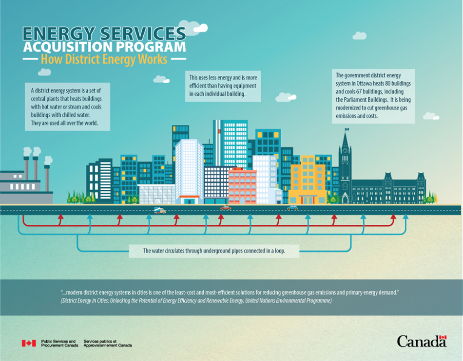 Energy Services Acquisition Program: How district energy works - image description below