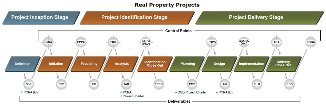 The NPMS Model in Detail. Select an area for more information on that area - description below.
