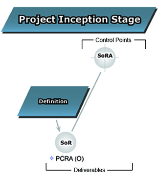 This image describes the Project Inception Stage, its Definition phase, control point and deliverable.