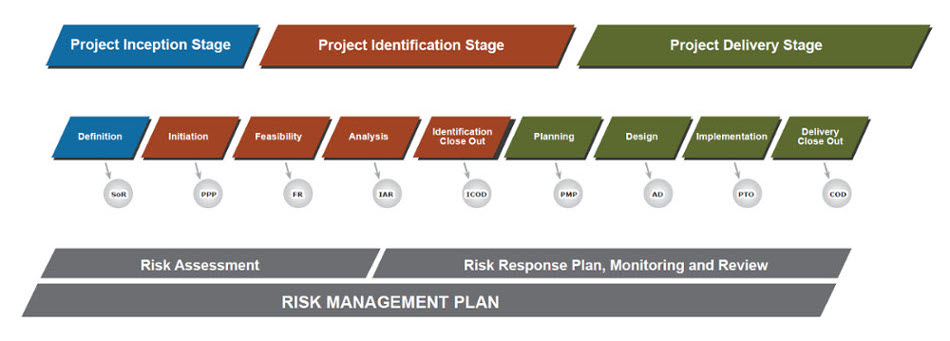 Risk Management Diagram - description below