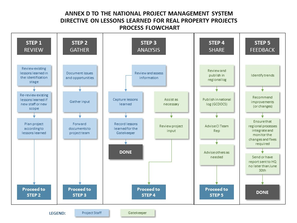 Annex D Process Flowchart Knowledge Areas Npms Real Property Pwgsc Pspc