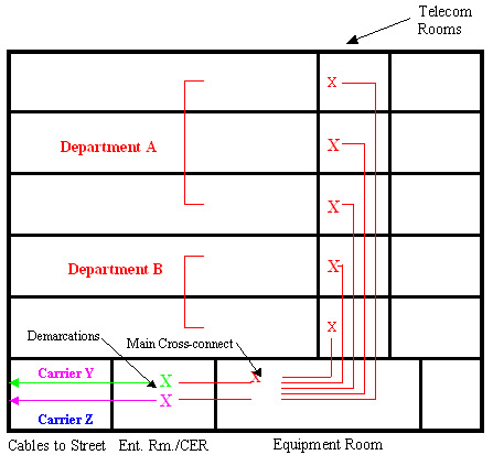 This image describes a typical holistic telecommunications infrastructure in a building housing multiple departments. See link below for the long description.