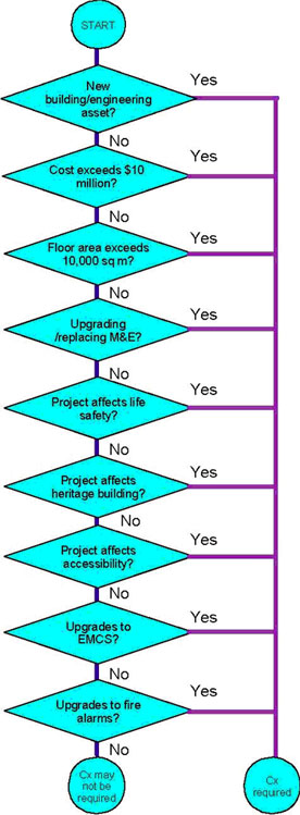 A flowchart used to determine whether or not commissioning is required for a given project. See link below to Table 2 for long description.