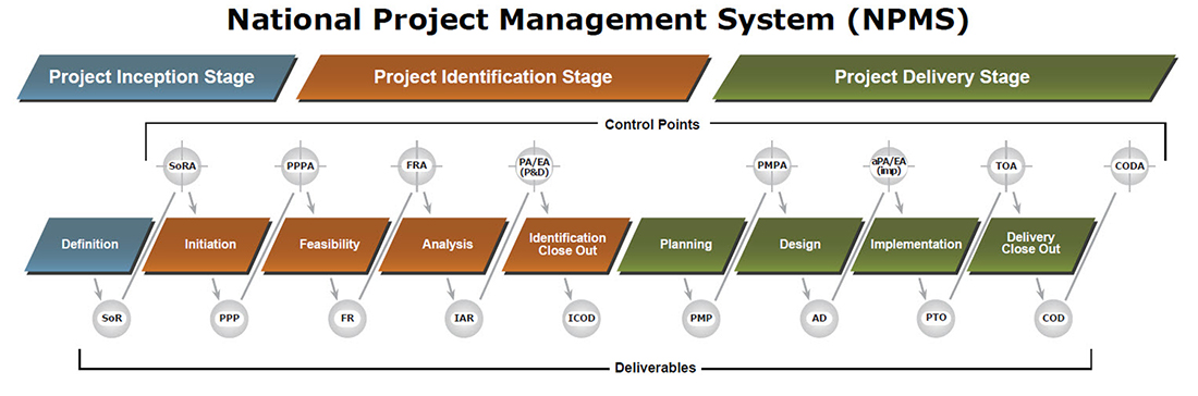 Kết quả hình ảnh cho project management in delivery