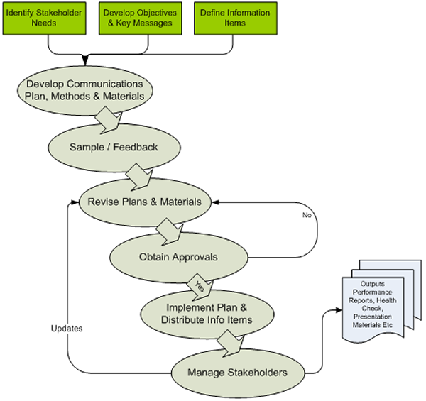 Communications management process communication management diagram see long description below ccuart Gallery