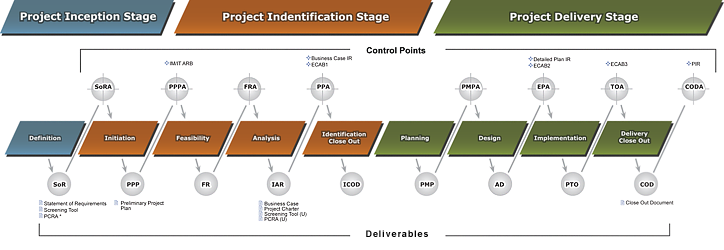 Large diagram of NPMS Roadmap: Business Projects - IT-Enabled - Lite
