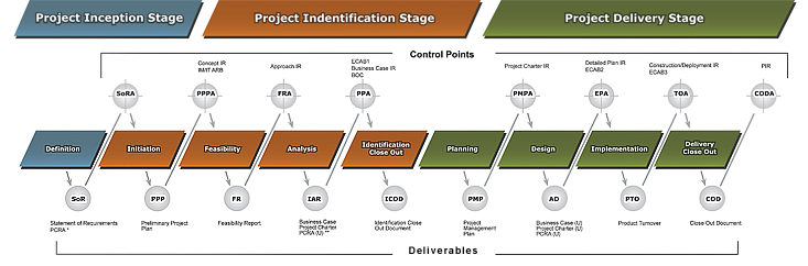 Large diagram of NPMS Roadmap: Business Projects - IT-Enabled - Full