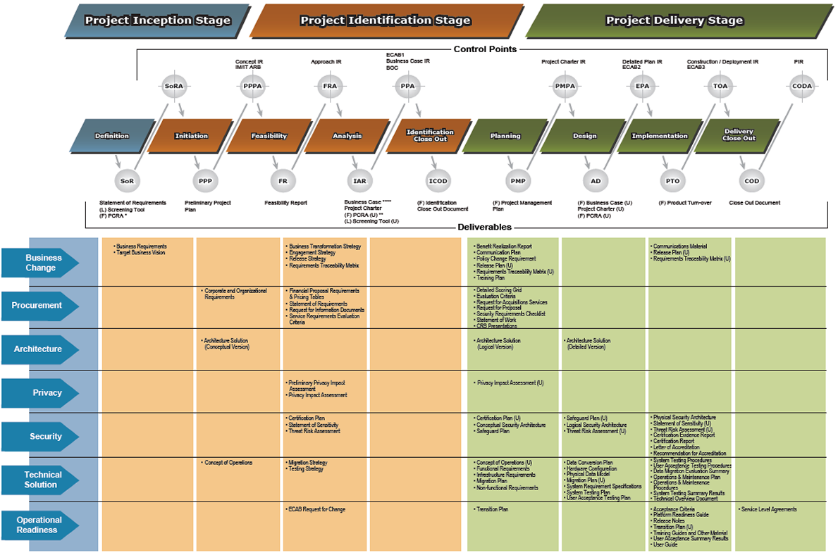It Operational Readiness Project Management Template