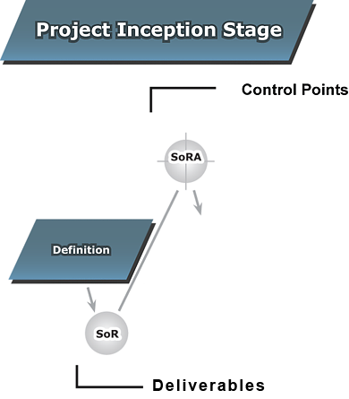 Project Inception Stage Full Version Business Projects It Enabled Lite Version Introduction It Enabled Projects Npms Real Property Pspc