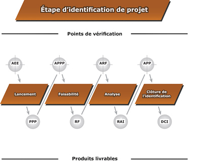 Diagramme de l'étape d'identification - Voir la description de l'image ci-bas.