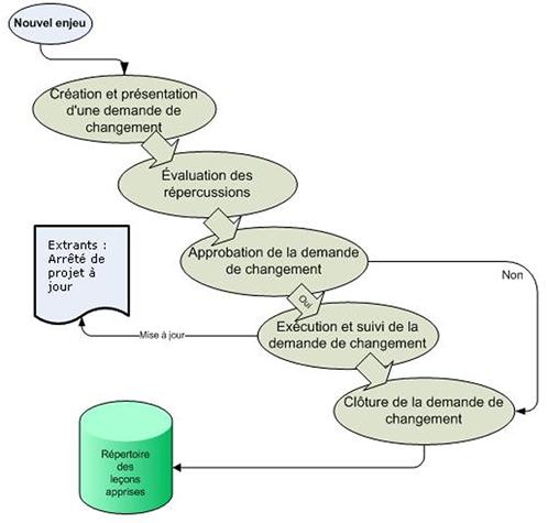 Fabuleux Gestion de l'intégration - Domaines de connaissances  ZI45