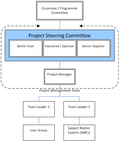 The following diagram illustrates the Corporate/Programme Committee, Project Steering Committee comprising Senior User, Executive/Sponsor, Senior Supplier and Project Manager, and the Project Management Team comprising Team Leader 1 and the User Group, and Team Leader 2, and the Subject Matter Experts (SMEs).