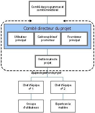 Quelques liens utiles for Projet de plan