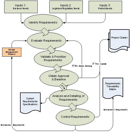 This image describes the Requirements Management Process. See link below for the long description.