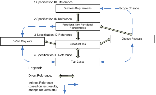 This image describes the Traceability Reference Model. See link below for the long description.