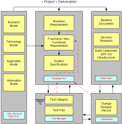 The diagram illustrates how an integrated tool suite and add-ons can be used to manage requirements, change and configurations in projects. See link below for the long description.