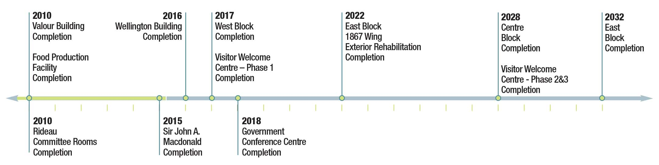 Figure 2.03 – Construction completion milestone timeline - Text description of the chart in the table below.
