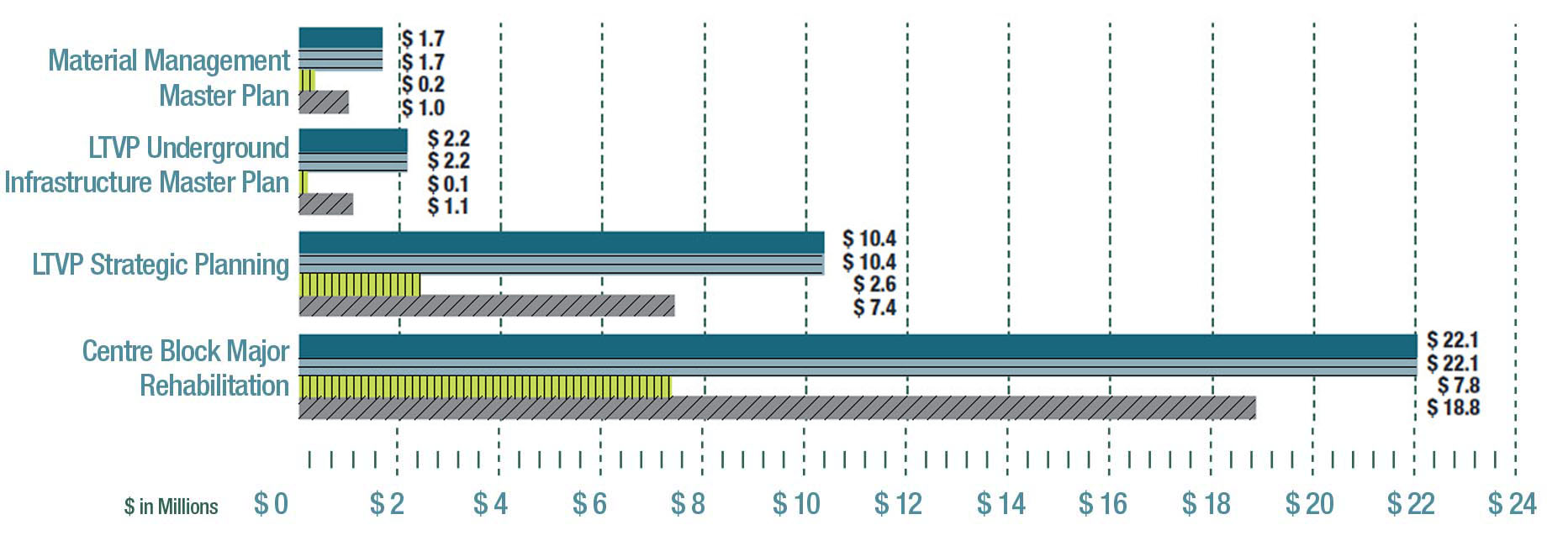 Figure 3.05 – planning Program project spending - fiscal year 2014-15 (in millions of dollars) - Description of the chart in the table below.