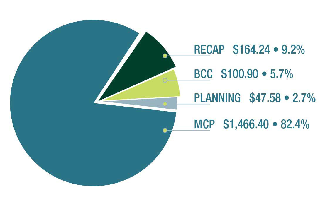 Figure 3.09 – breakdown of Long Term Vision and Plan expenditures spent as of March 31, 2015 (in millions of dollars) - Description of the chart in the table below.