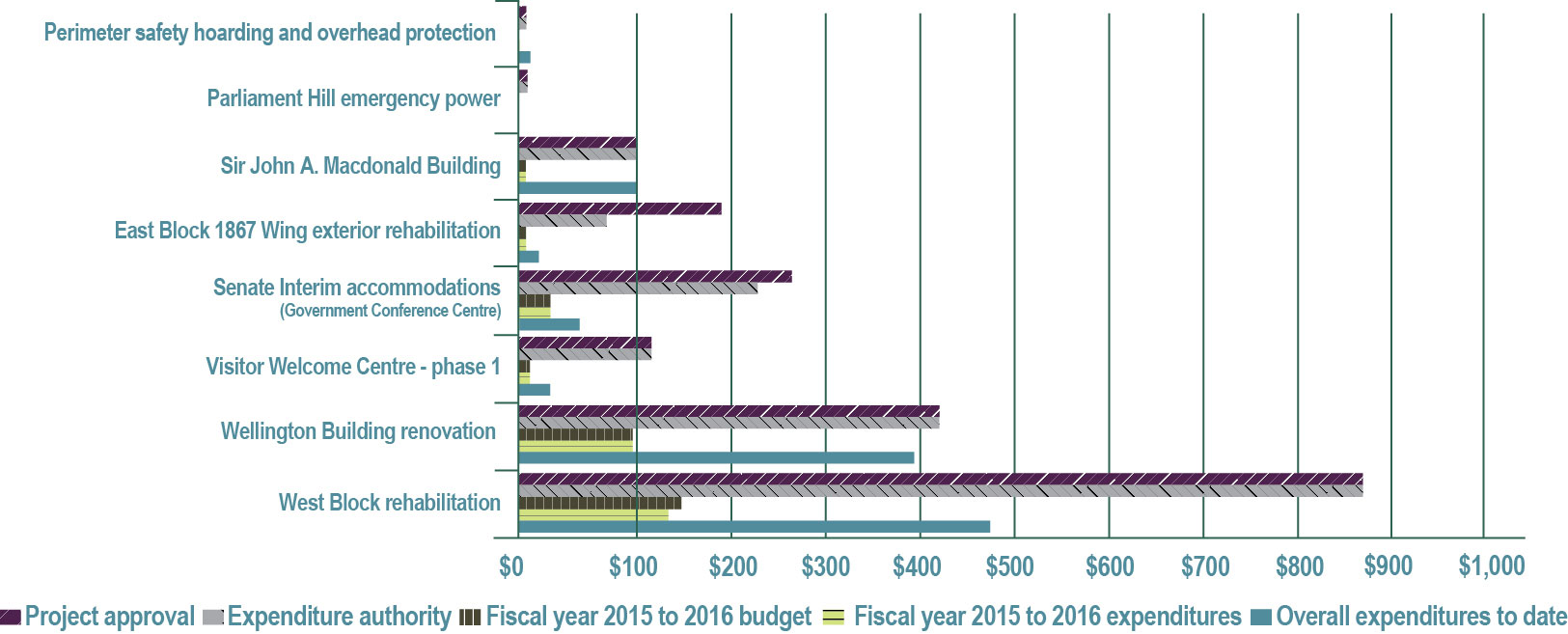 Figure 23—Major capital program project spending—Fiscal year 2015 to 2016 (in millions of dollars) - See description below.