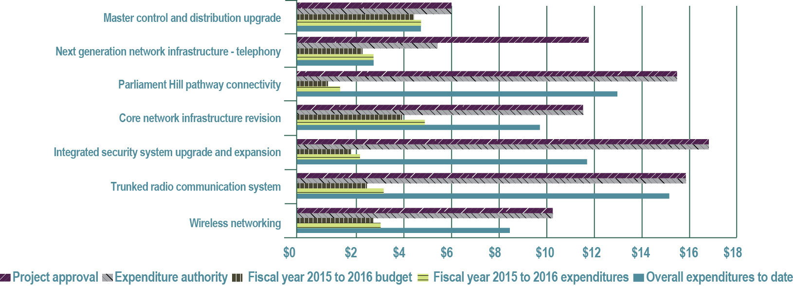 Figure 27—Building Components and Connectivity program project spending—Fiscal year 2015 to 2016 (in millions of dollars) and delivery timelines - See description below.