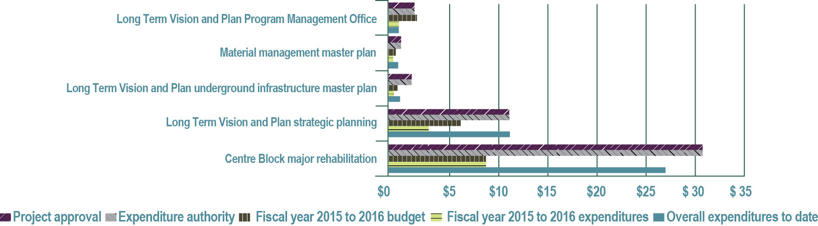 Figure 29—Planning program project spending—Fiscal year 2015 to 2016 (in millions of dollars) - See description below.