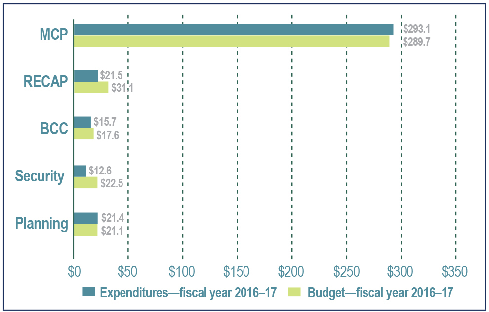 Figure 2: Long Term Vision and Plan budget and expenditures by program in fiscal year 2016 to 2017 (in millions of dollars) - Text description below.