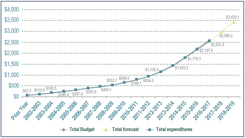 Figure 4: Long Term Vision  and Plan total cumulative expenditures and forecasts fiscal year 2016 to 2017  (in millions of dollars) - Text description below.