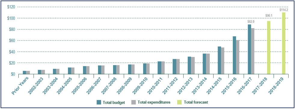 Figure 13: Long Term Vision and Plan Planning Program cumulative  expenditures, forecasts and budgets - fiscal year 2016 to 2017 - Text description below.