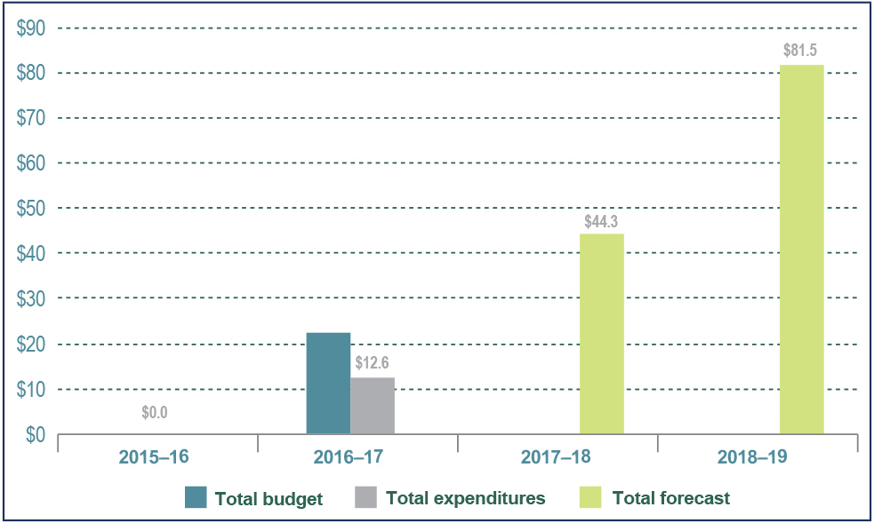 Figure 14: Long Term Vision and Plan Security Infrastructure Program cumulative  expenditures, forecasts and budgets fiscal year 2016 to 2017 - Text description below.
